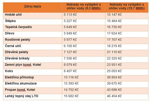 elektrokotel cena